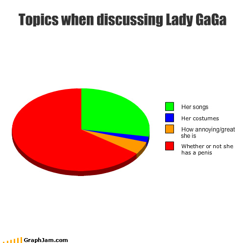 lady-gaga-charts-when-discussing-topics-funny-pinoy-jokes-photos-2012